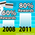 Small Business Rewards Trend