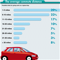 Average Commute Distances