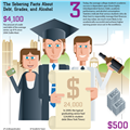 Infographics: College Debt, Grades, and Alcohol