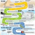 Infographics: History of Credit Cards