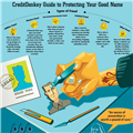 Infographics: Identity Theft Protection