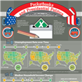 Infographics: Pocketbook Issues and Presidential Politics