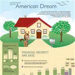 Infographics: American Dream