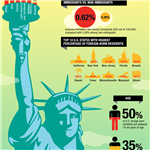 Infographic: Immigrant Entrepreneurs