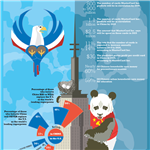 Infographics: China vs US