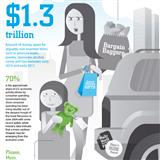 Infographics: American Consumer