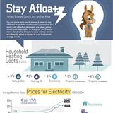 Infographics: Energy Cost