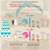 Infographics: Financial Infidelity by the Numbers