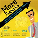 Infographics: Hispanics Drive America Forward