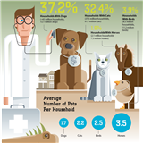 Infographics: Pet Care