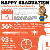 Infographics: Happy Graduation to the Teens of the Great Recession