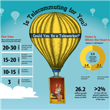 Infographics: Telecommuting Trends