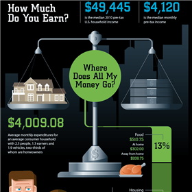 Infographics: Where Does All My Money Go