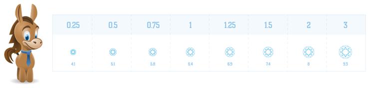 Round Diamond Carat Size Chart