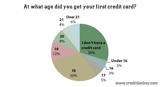 survey  student credit card debt statistics
