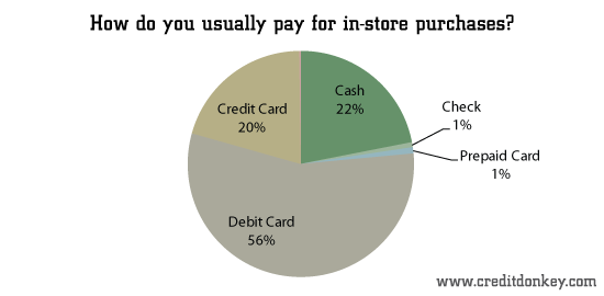 Survey Payment Method Statistics