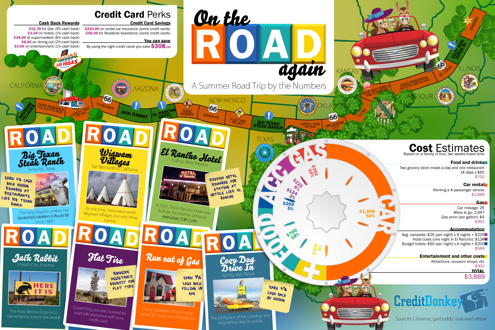 Summer Road Trip 4 Credit Card Tips To Help You Save
