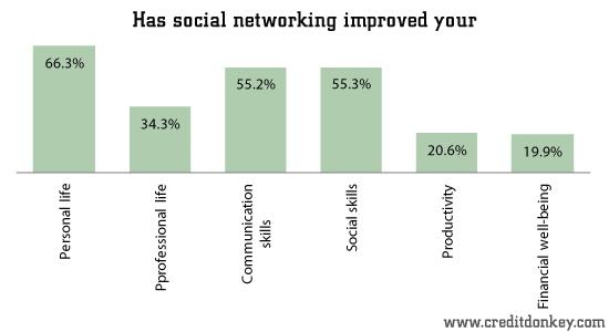 Survey Social Media Shopping Statistics