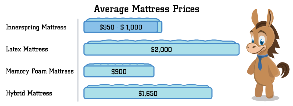 Spend On A Good Mattress, What Is The Average Cost Of A King Size Bed