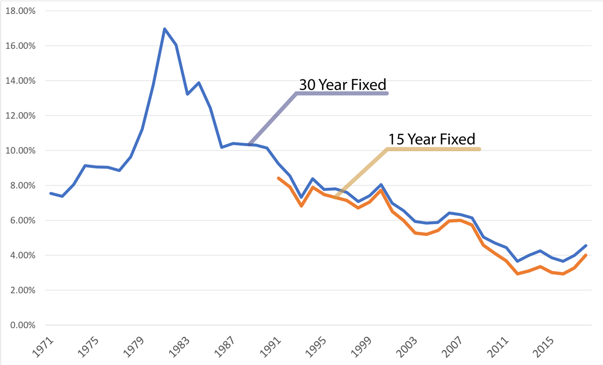 Historical Mortgage Rates 30 And 15 Year Chart