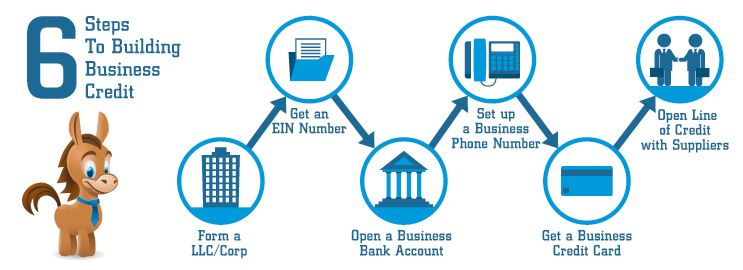 How To Build Business Credit For A Small Business