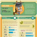 Infographic: College Expenses