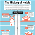 Infographics: History of Hotels