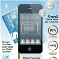 Infographics: Mobile Payments