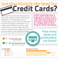 Infographics: How Much Do We Need Our Credit Cards
