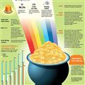 Infographics: St Patrick