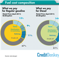 Fuel Cost Composition