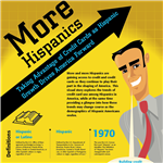 Infographics: Hispanics Drive America Forward