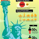 Infographic: Immigrant Entrepreneurs