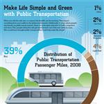 Infographics: Public Transportation