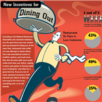 Infographic: Restaurant Trends