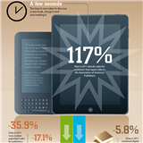 Infographics: eBooks Growth