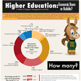Infographics: Education Earnings