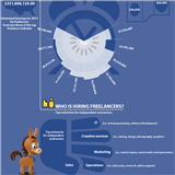 Infographics: Freelance Revolution