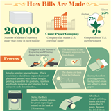 Infographic: How Money is Made