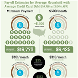 Infographics: The Power of the Extra Dollar
