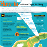 How to land great flights for cheap