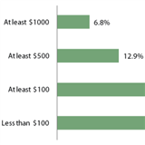On average, how much do you expect to save per month in 2013?