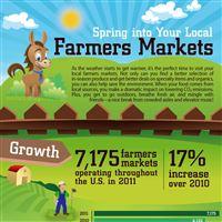Infographic: Farmers' Market Statistics