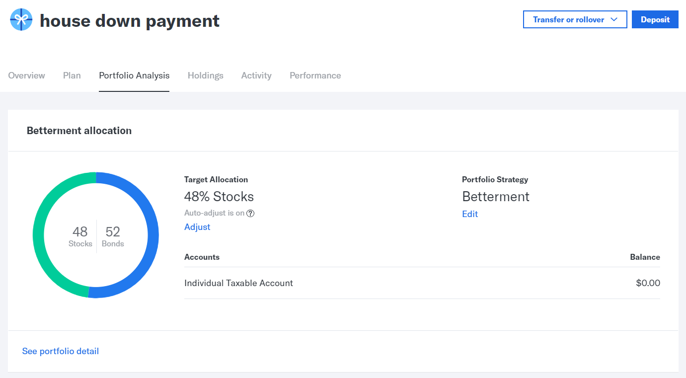 Betterment Review 2019: Worth It (or Not)?