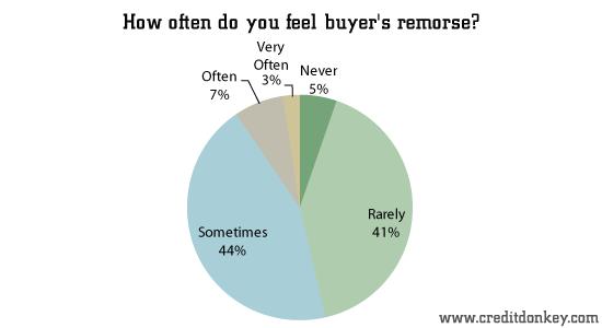 survey  buyer u0026 39 s remorse statistics