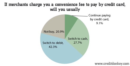 Survey credit card convenience fee if merchants charge you a convenience fee to pay by credit card will you usually creditdonkey colourmoves