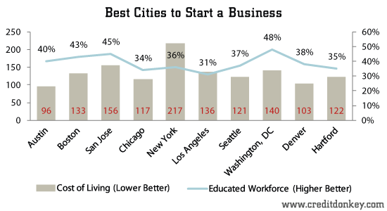 Study Best Cities To Start A Business