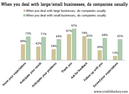 Survey Why Customers Love Small Businesses