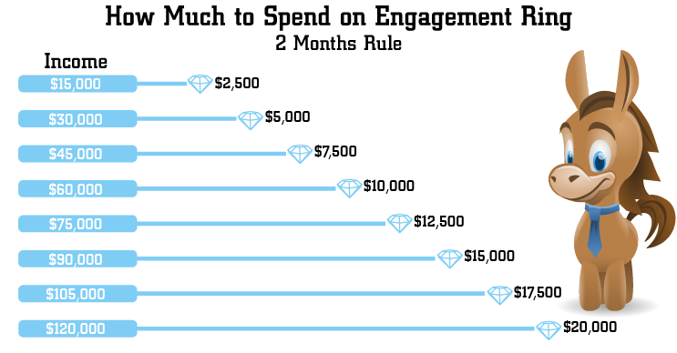 How Much Should You Really Spend On Engagement Ring In 2020