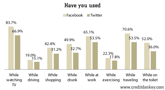 Survey: Social Media Usage Statistics